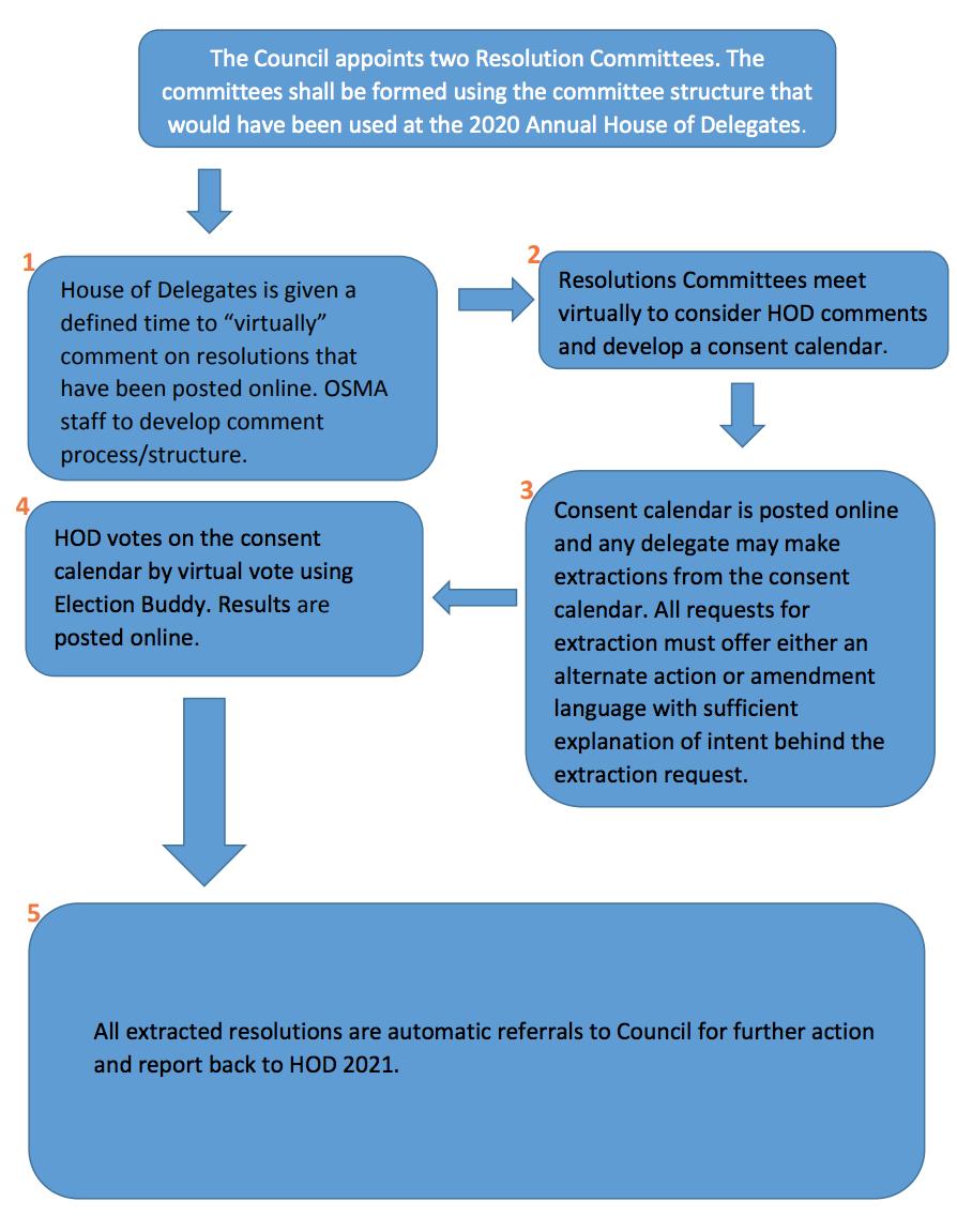 Emergency Resolutions Process